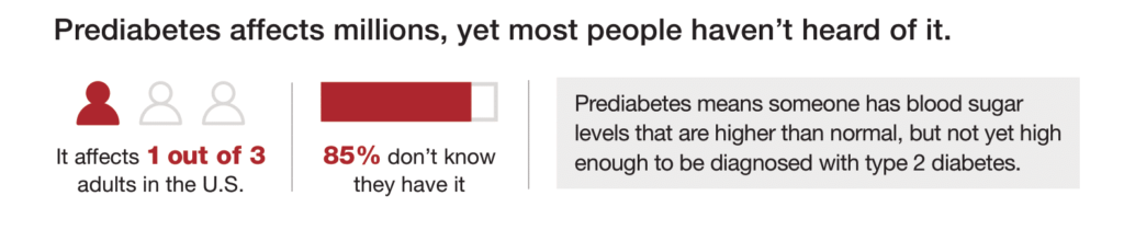 prediabetes affects most people
