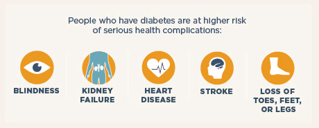 Increase Risk from Diabetes